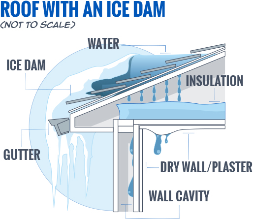 How Vermonters Can Prevent Ice Damage To Their Homes