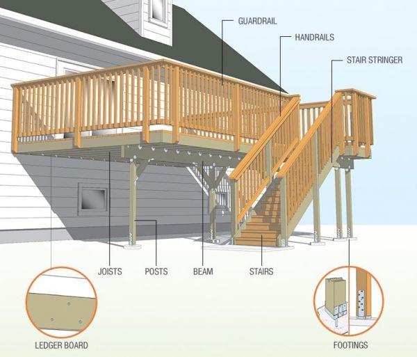 Deck Structure