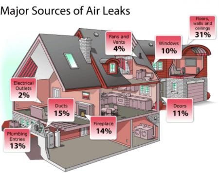 Major source of air leaks