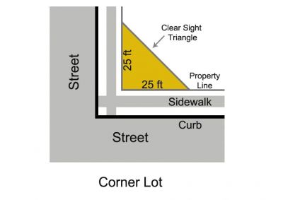 Clear Sight Triangle